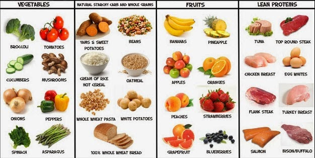 What to Eat For Muscle Growth