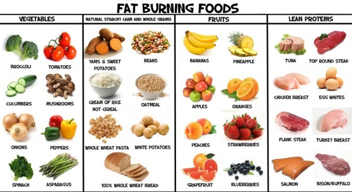 4 Foods That Help Build Muscle and Lose Fat