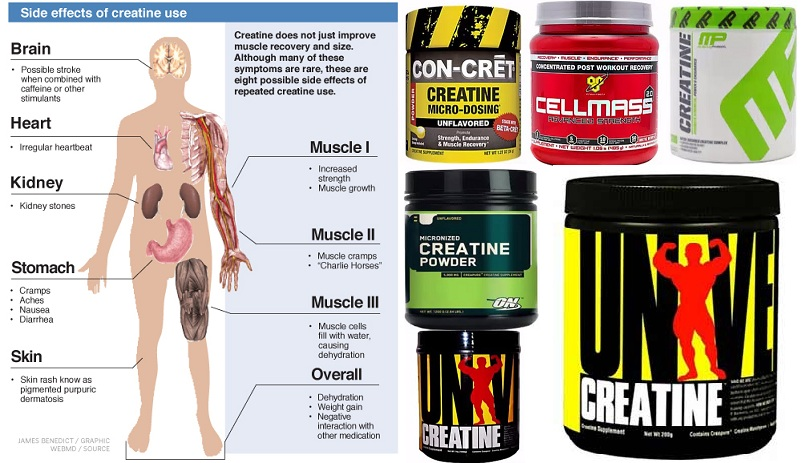 Creatine Supplement – Monohydrate Side Effects, Benefits