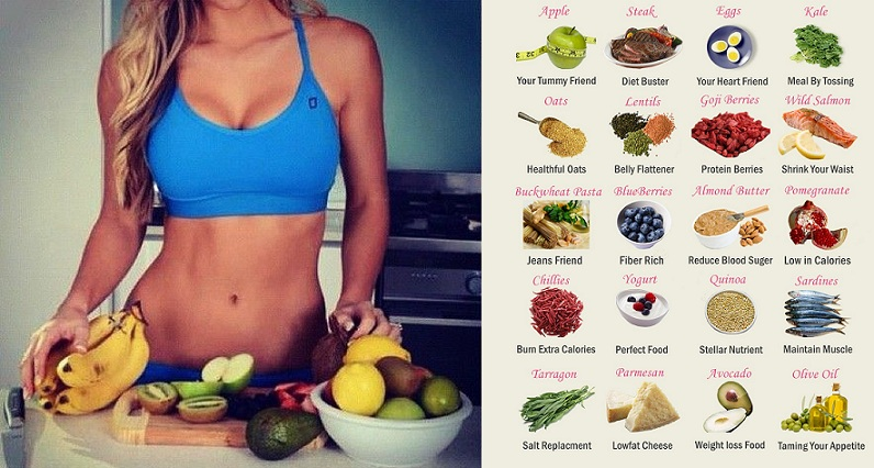 Diets For Abs - Are You Eating Right