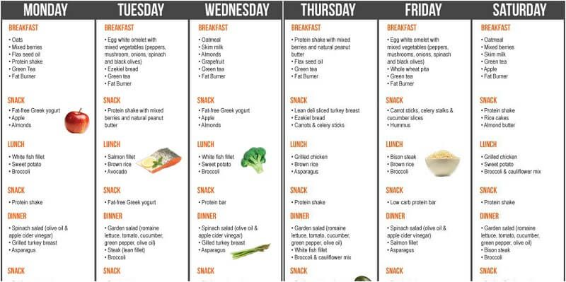 Meal Plan for Getting Ripped in 3 Weeks !